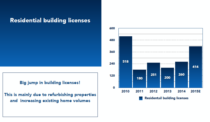 Residential building licenses. Houses in Ibiza