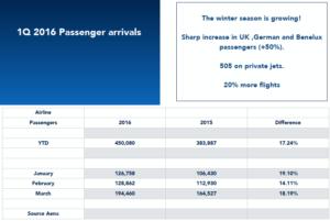 1Q 2016 Passenger arrivals