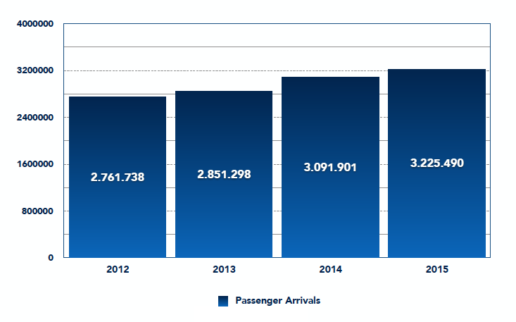 Passenger arrivals 2012-15. Houses in Ibiza