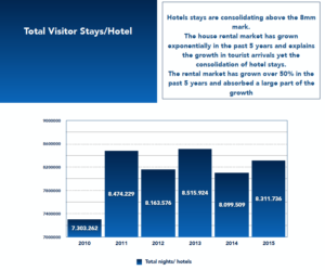 Total Visitor Stays/Hotel