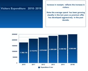 Visitors Expenditure 2010- 2015