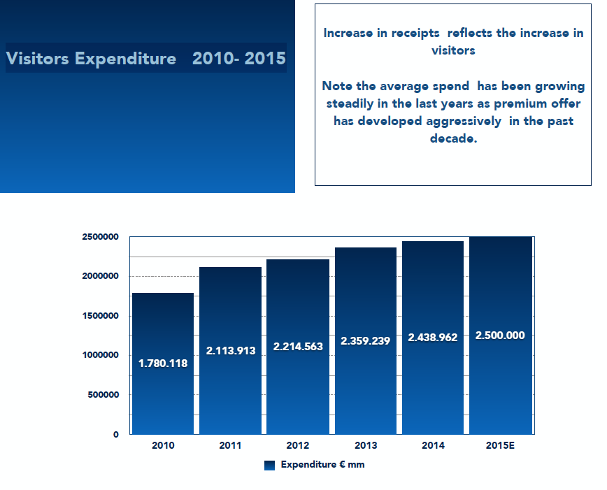 Visitors Expenditure 2010- 2015