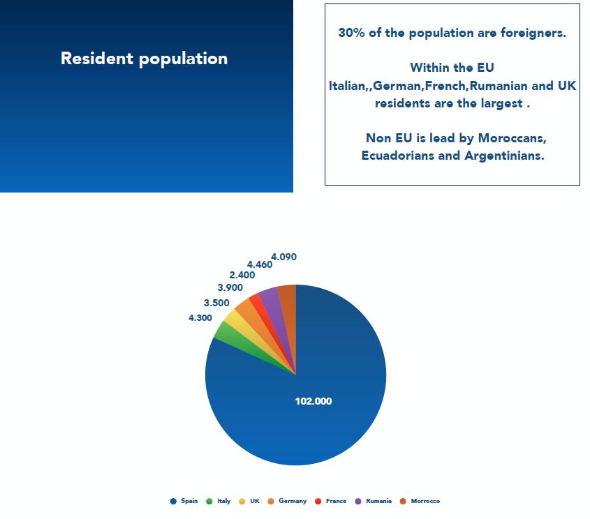 Resident population