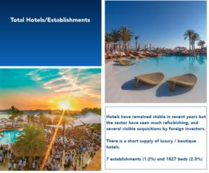 Total Hotels/Establishments