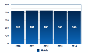 Total Hotels/Establishments