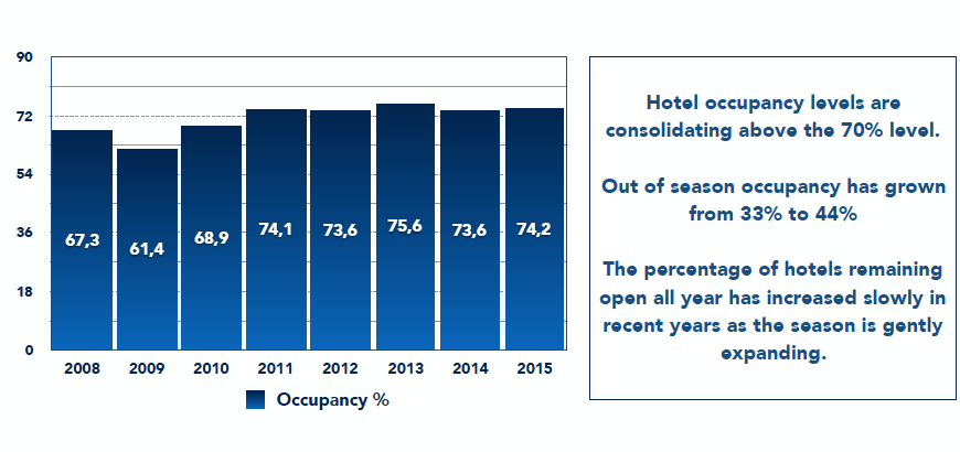 Hotel Occupancy %