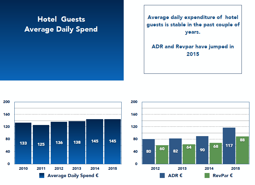 Hotel Guests Average Daily Spend