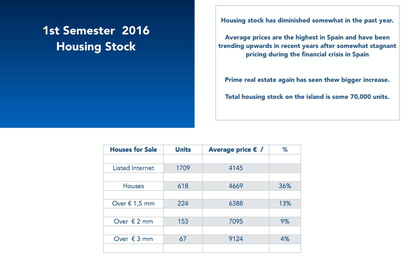 IBIZA Prime Real Estate Market ! ! 1st Semester 2016 Report