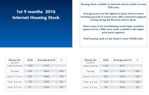 2016 ibiza housing stock statistics