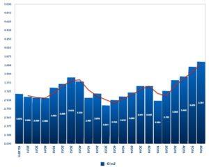 Housing stock in ibiza statistic chart