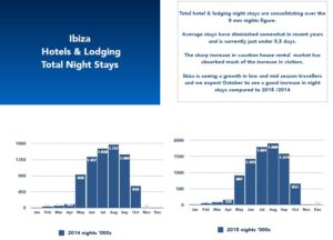 Ibiza Hotels & Lodging Total Night Stays