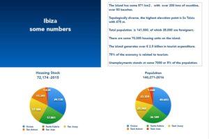 Ibiza Island Data 2016 pie charts
