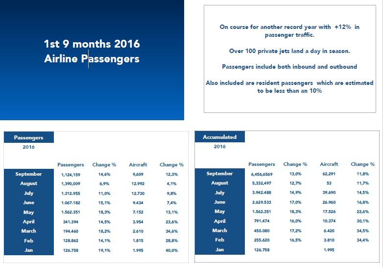 first 9 months 2016 airline passenger statistics ibiza