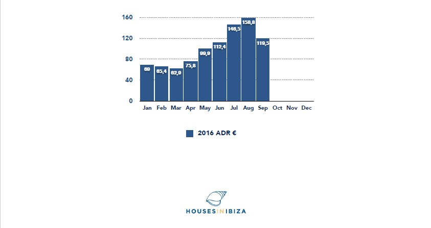 hotels and lodging adr ibiza chart stats 2