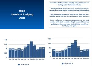 hotels and lodging adr ibiza chart stats