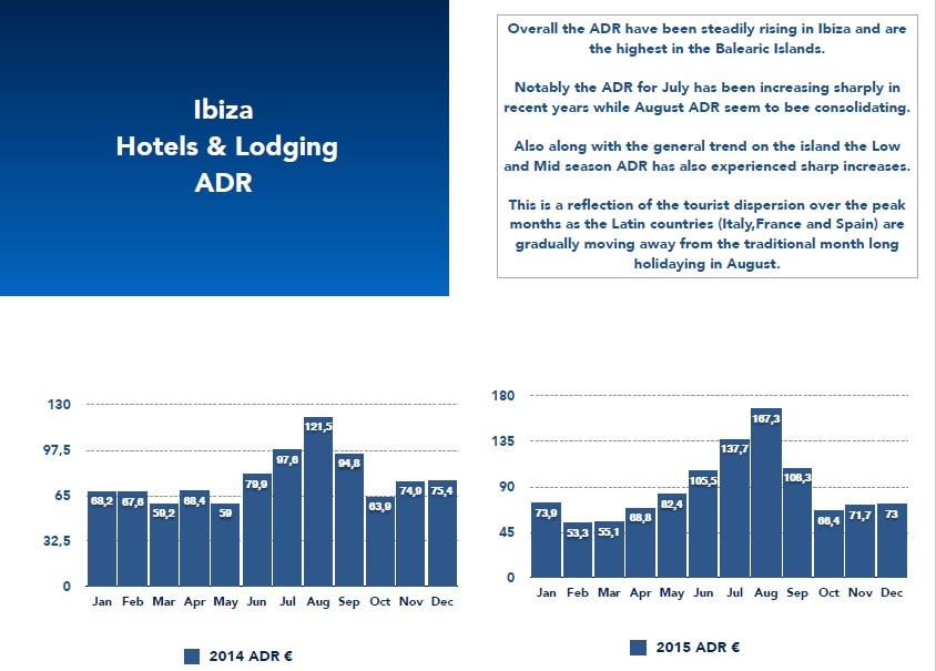 hotels and lodging adr ibiza chart stats