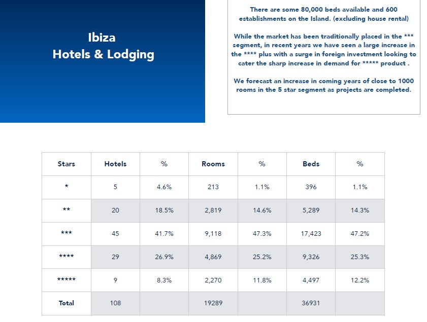 ibiza hotels and lodging statistics