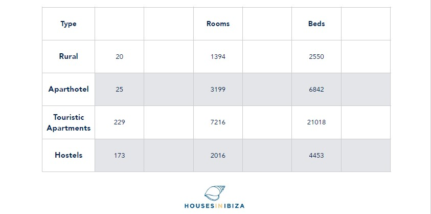 ibiza hotels stats chart rooms