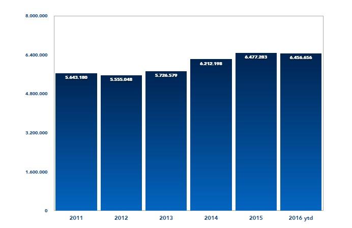 ibiza total pasenger transits statistics barchart
