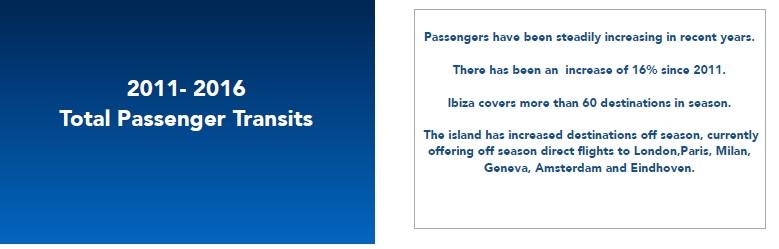 ibiza total pasenger transits statistics