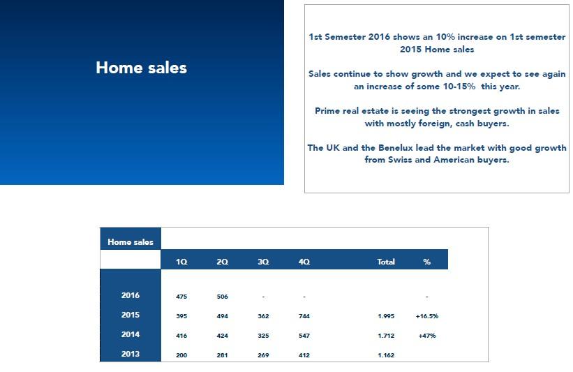 statistics ibiza homes