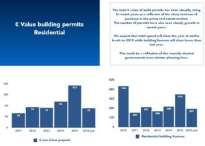 value of building permits for property in ibiza rising statistic chart
